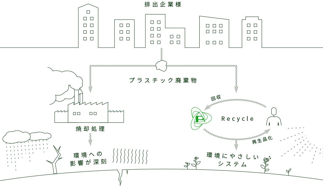 リサイクルラインの図